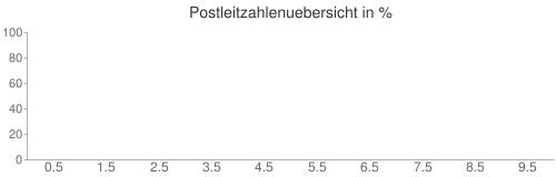 Postleitzahlenuebersicht in %